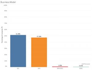 تعداد B2B و B2C در بین استارتاپ ها