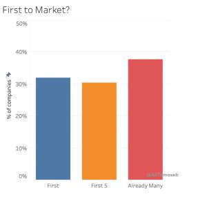 زمان ورود به بازار استارتاپ ها