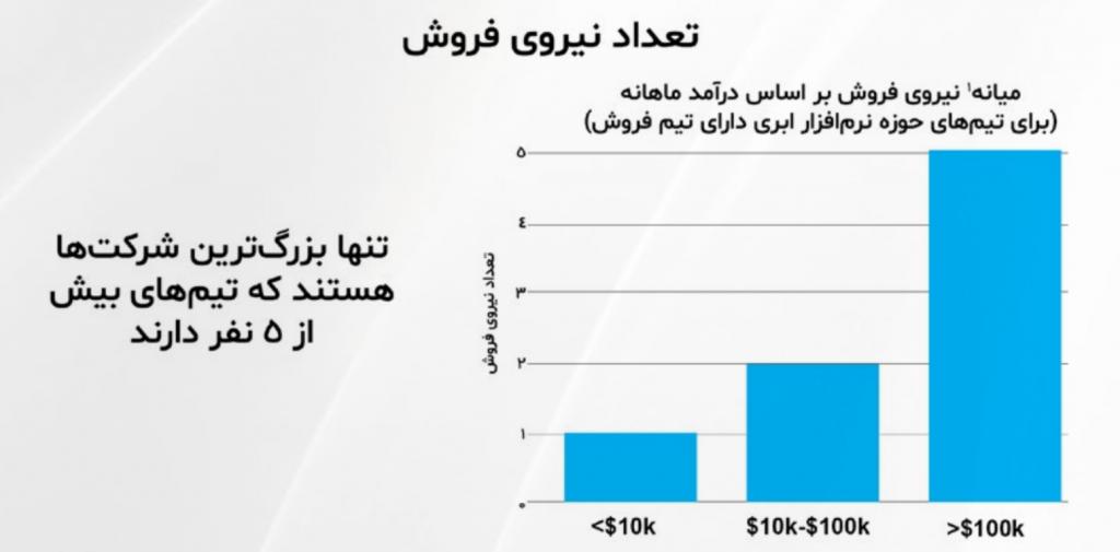 فروش و بازاریابی در SaaS