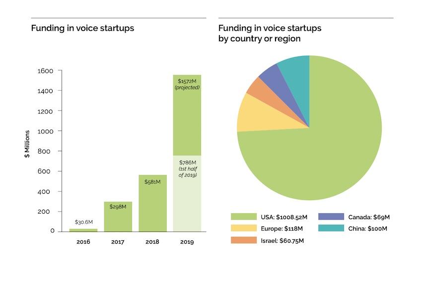 تامین سرمایه سرمایه گذاری خطرپذیر در حوزه صوتی