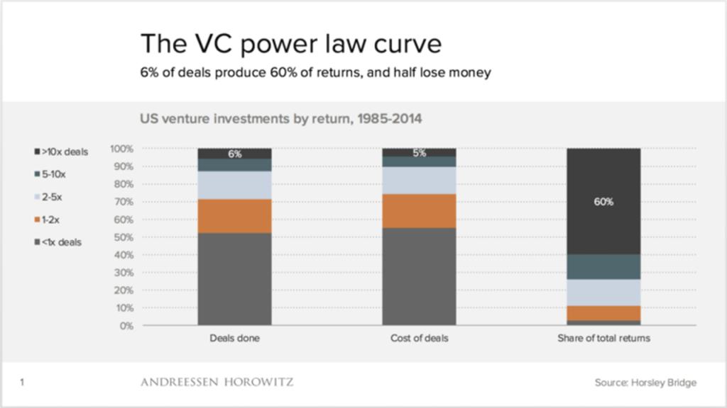 بازگشت سرمایه سرمایه گذار خطرپذیر